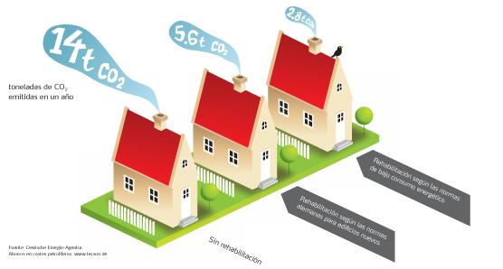 porcentajes_rehab Renovación + Eficiencia