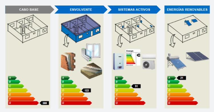 L4XIQBIXERCK3IWMV5XRB3UKZQ Promueven el etiquetado energético de las viviendas