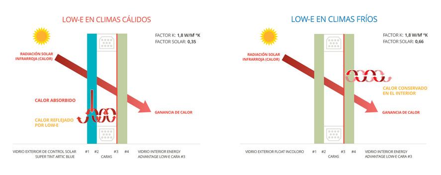 LOW_E Cómo mejorar la aislación térmica de mis ventanas con Doble Vidrio